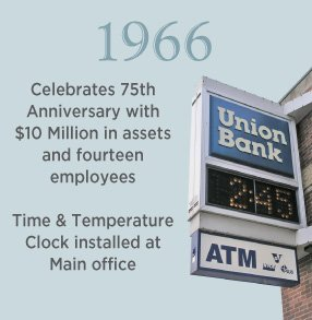 1966. 75th Anniversary with $10 Million in assets and 14 employees. Time & Temperature clock installed at Main office.