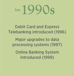 Late 1990s. Debit Card and Express Telebanking introduced (1996). Online Banking System introduced (1999).