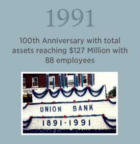 1991. 100th Anniversary with total assets reaching $127 Million with 88 employees.