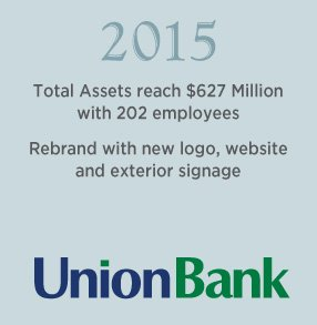 2015. Total Assets reach $627 Million with 202 employees. Rebrand with new logo, website and exterior signage.