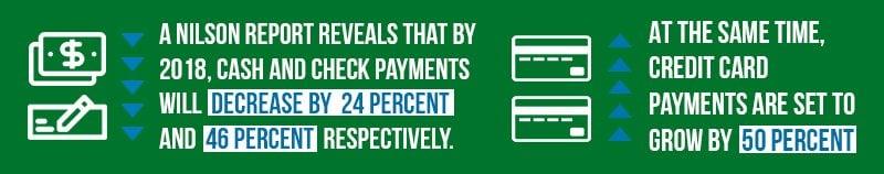 Cash & Checks are Decreasing vs Credit Cards