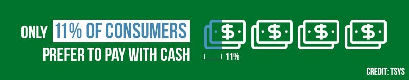 Only 11% of consumers prefer to pay with cash