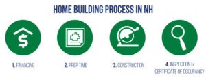 Home Building Process in NH
