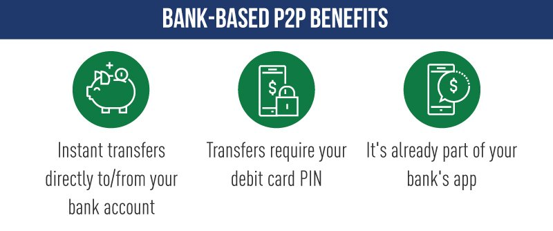 Bank-Based P2P Benefits