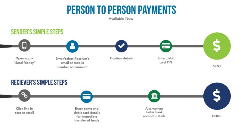 Person to Person Payments Process