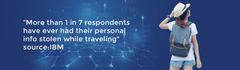 More than 1 in 7 respondents have ever had their personal info stolen while traveling