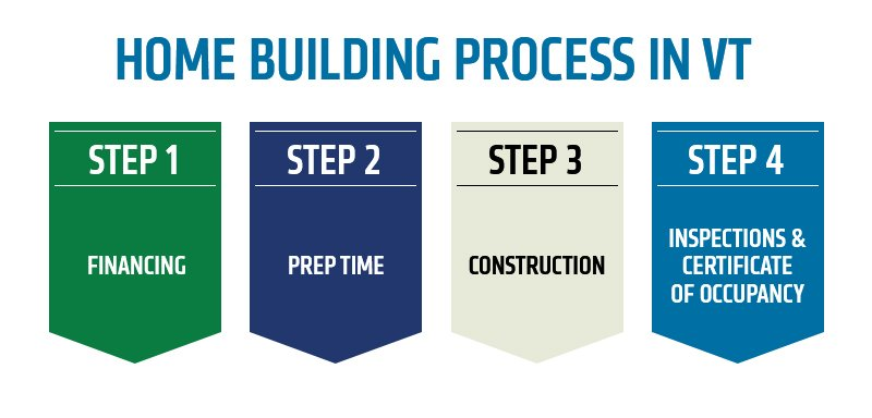 Home Building Process in VT