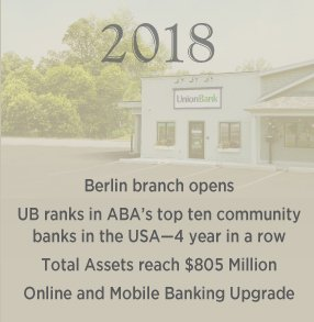 UB Website Timeline 2018