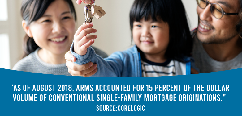 As of August 2018, ARMs accounted for 15% of the dollar volume of conventional single-family mortgage originations.