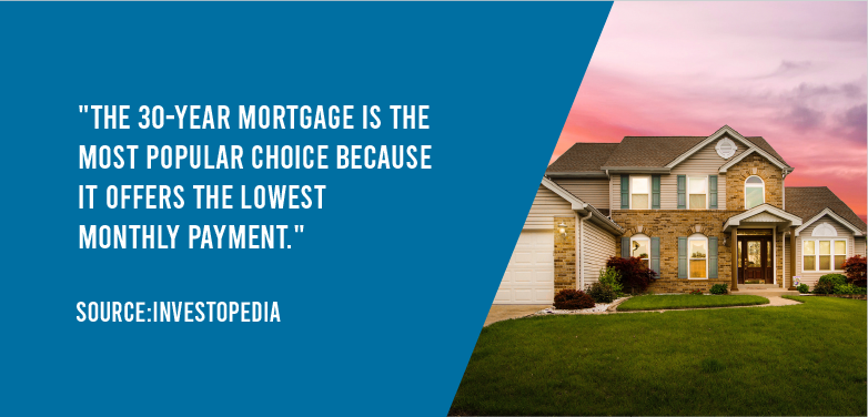 The 30 year mortgage is the most popular choice because it offers the lowest monthly payment.