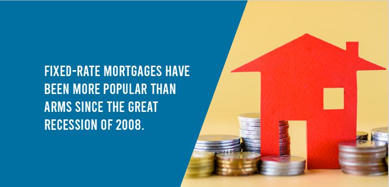 Fixed-rate mortgage have been more popular than ARMs since the great recession of 2008.