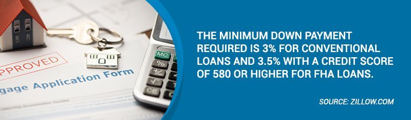 The minimum down payment required is 3% for conventional loans and 3.5% with a credit score of 580 or higher for FHA loans.