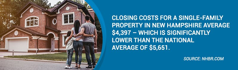 Closing costs for a single family property in New Hampshire average $4,397 - which is significantly lower than the national average of $5,651.