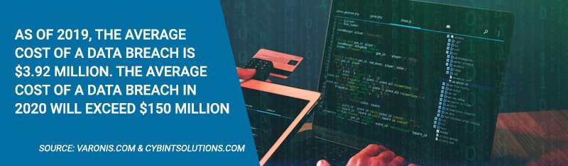 As of 2019 the average cost of a dta breach is $3.92 million, in 2020 it will exceed $150 million