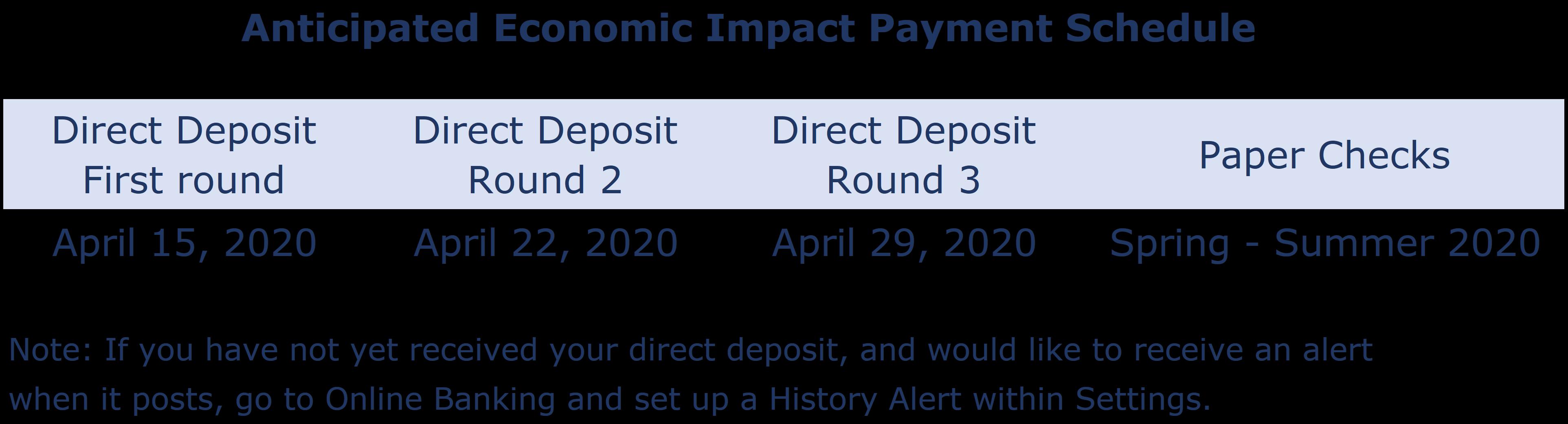 COVID-19 Economic Impact Payment Schedule