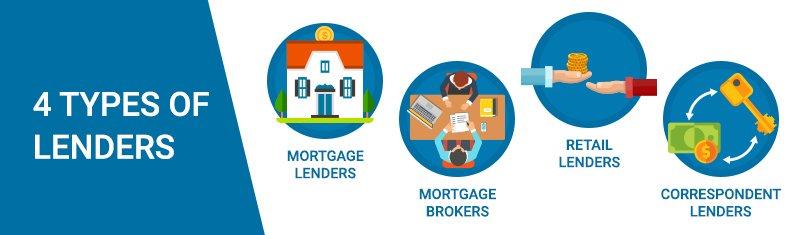 4 Types of Lenders
