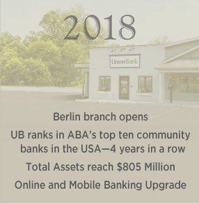 2018: Berlin branch opens UB ranks in ABA's top ten community banks in the USA—4 years in a row / Total Assets reach $805 Million / Online and Mobile Banking Upgrade